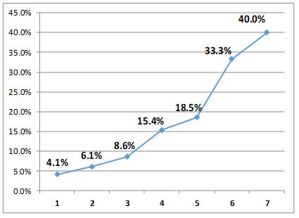 大学受験 複数回受験による合格率アップ