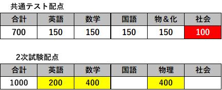 ・静岡大学工学部の場合