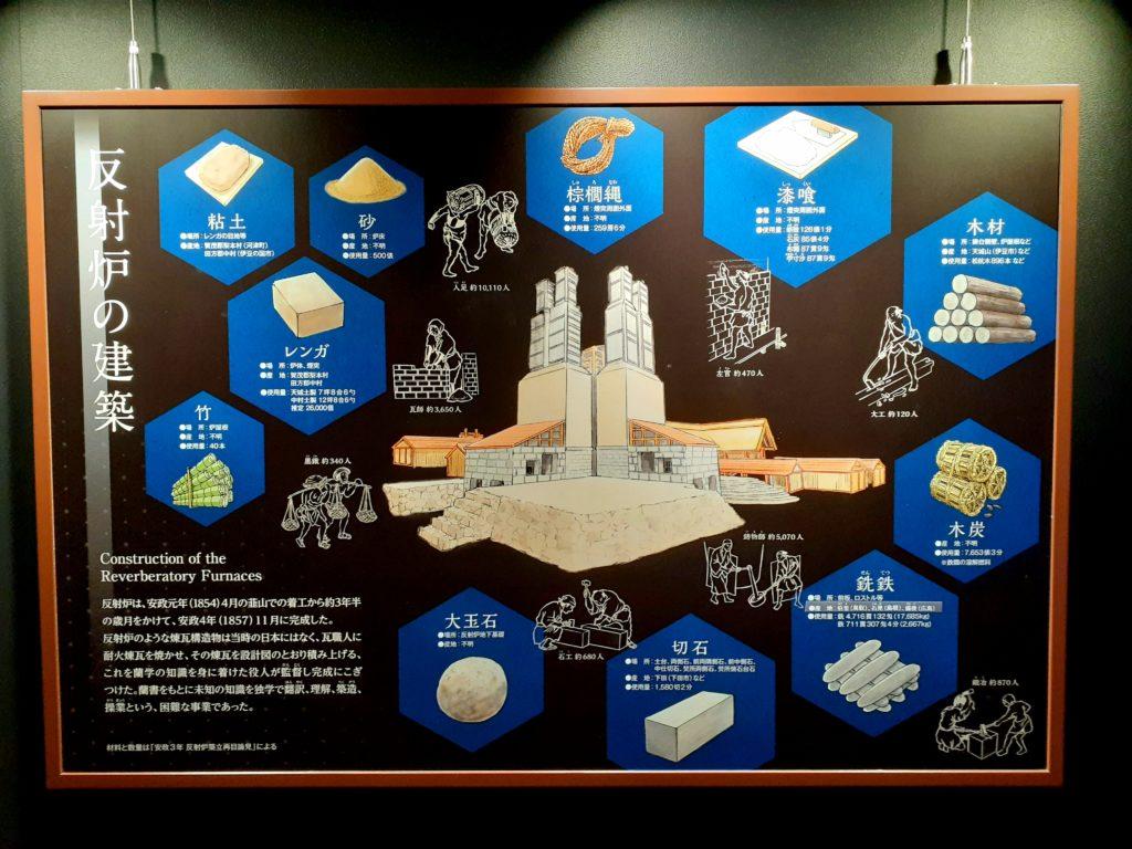 韮山反射炉の建築の仕方