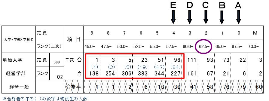 明治大学のE判定からの逆転合格分布図